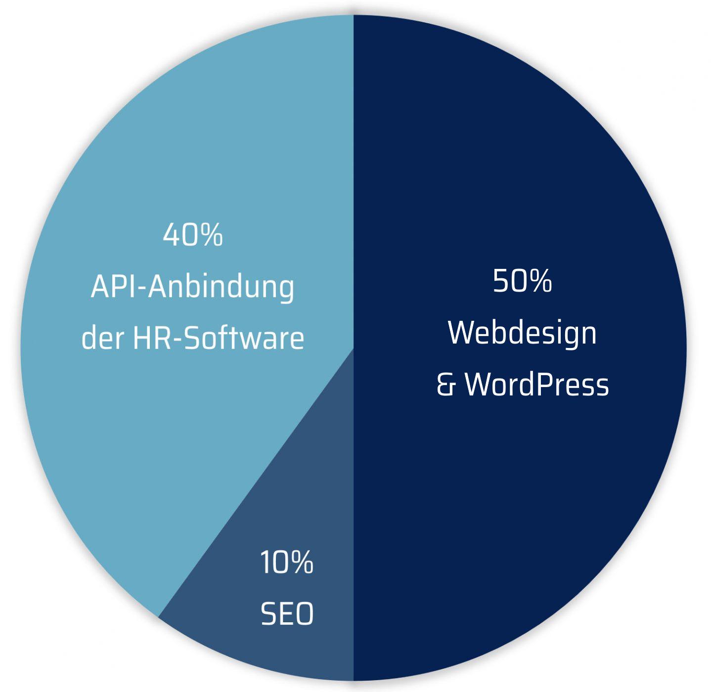 E2 Online Marketing Dienstleistung